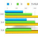 Pro-mallin nopeudet kasvavat hiukan aiemmasta mallista - uuden basic-mallin nopeudet ovat lähellä vanhan mallin II- ja turbo-nopeutta.