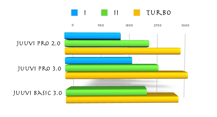 Uuden Pro-mallin nopeudet kasvavat hiukan aiemmasta mallista - uuden basic-mallin nopeudet ovat lähellä vanhan mallin II- ja turbo-nopeutta.